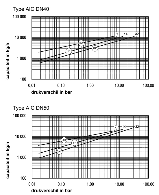 Nodulair gietijzeren Armstrong vlotter condenspot|AIC-serie