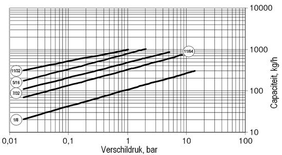 Nodulair gietijzeren Armstrong vlotter condenspot AIC-HC serie