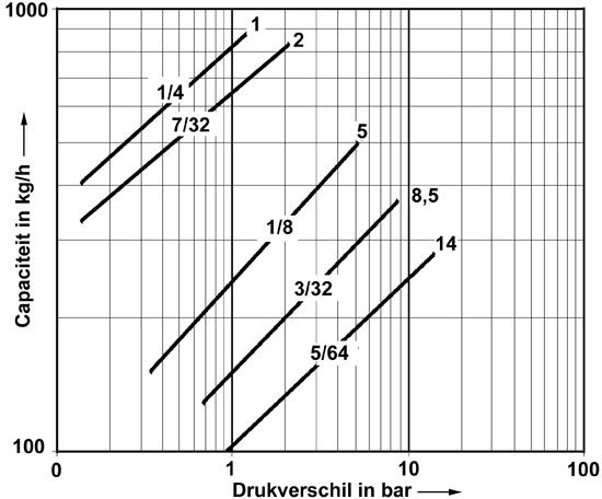 Nodulair gietijzeren Armstrong vlotter condenspot AIC-serie