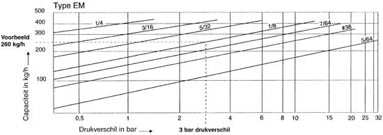 Smeedstalen Armstrong omgekeerde emmer condenspot|EM