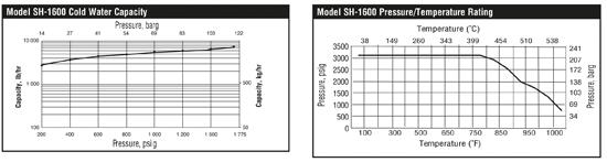 Chroom molybdenum Armstrong thermostatische bimetaal condenspot|SH-1600