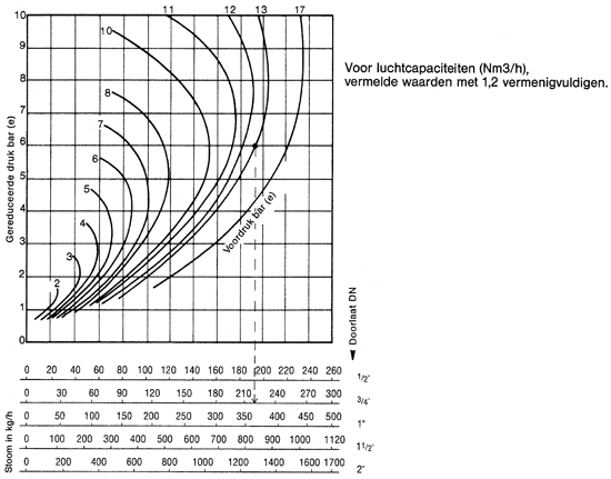 RVS drukreduceertoestel GD-30S