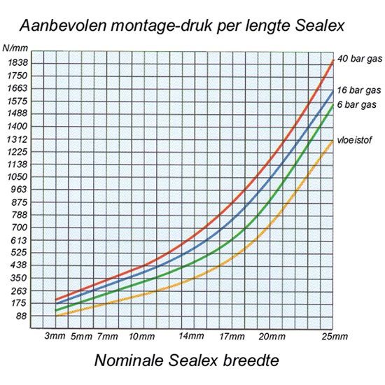 PTFE afdichtingsband|Klinger Sealex
